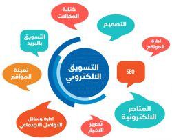 تسويق و تصميم مواقع